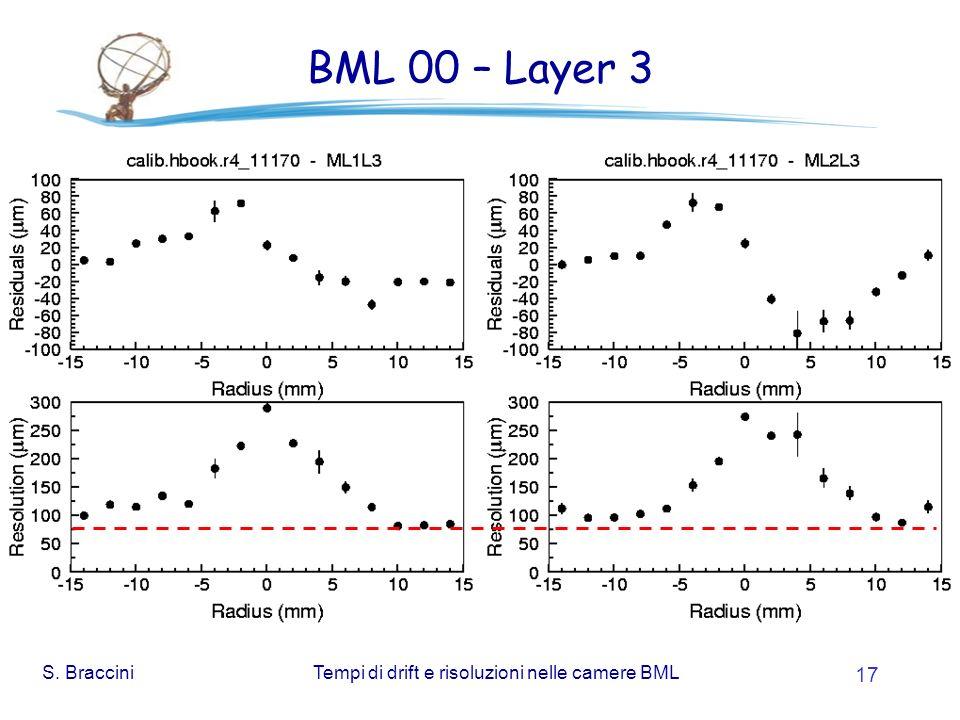 S. BracciniTempi di drift e risoluzioni nelle camere BML 17 BML 00 – Layer 3
