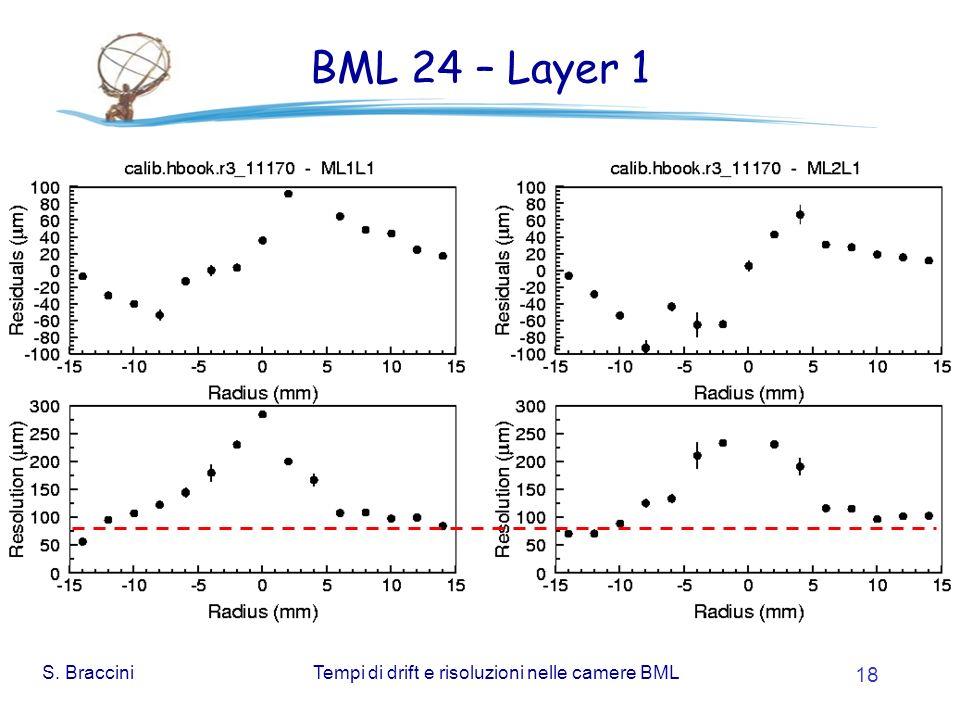 S. BracciniTempi di drift e risoluzioni nelle camere BML 18 BML 24 – Layer 1