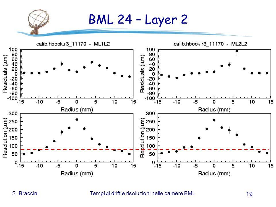 S. BracciniTempi di drift e risoluzioni nelle camere BML 19 BML 24 – Layer 2