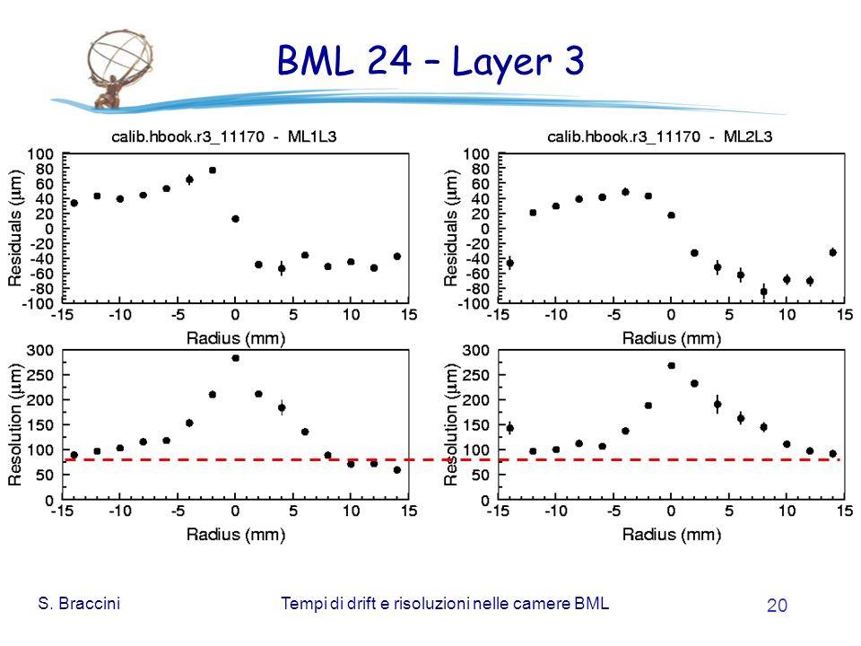 S. BracciniTempi di drift e risoluzioni nelle camere BML 20 BML 24 – Layer 3