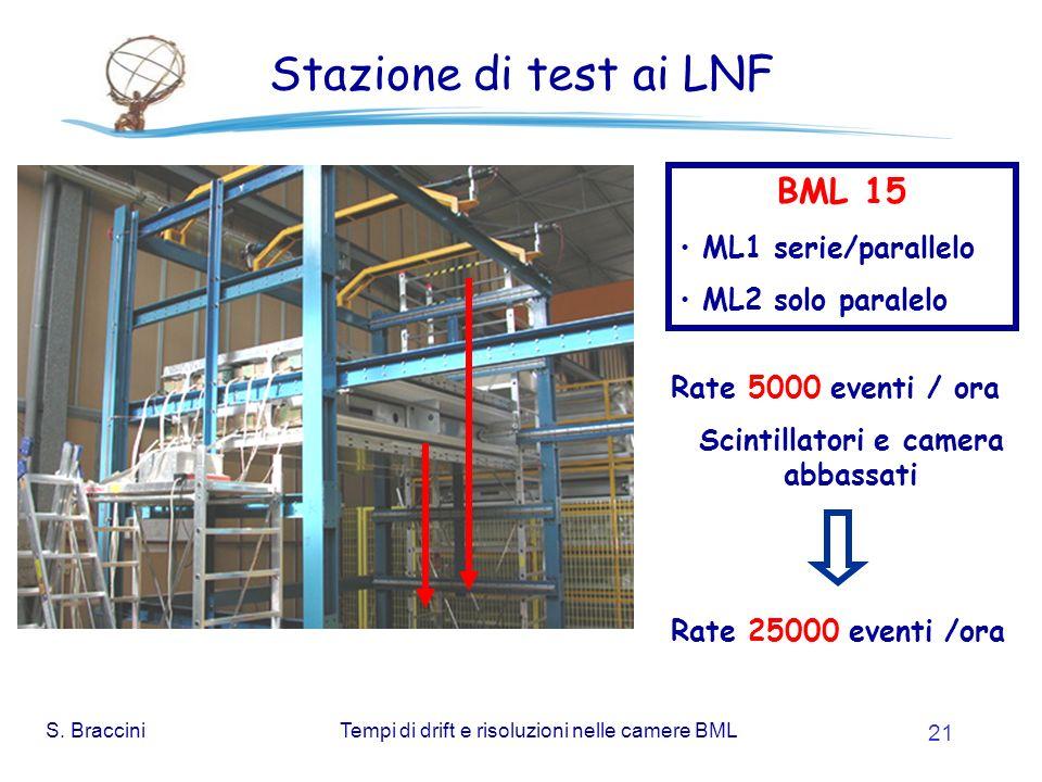 S. BracciniTempi di drift e risoluzioni nelle camere BML 21 Stazione di test ai LNF BML 15 ML1 serie/parallelo ML2 solo paralelo Rate 5000 eventi / or