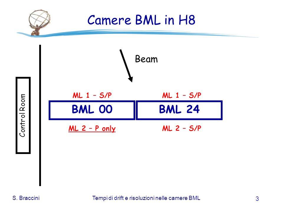 S. BracciniTempi di drift e risoluzioni nelle camere BML 3 Camere BML in H8 BML 00BML 24 Control Room Beam ML 1 – S/P ML 2 – S/PML 2 – P only ML 1 – S
