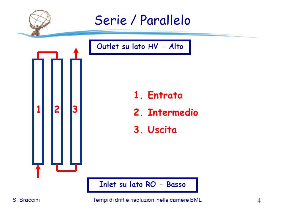 S. BracciniTempi di drift e risoluzioni nelle camere BML 4 Serie / Parallelo Inlet su lato RO - Basso Outlet su lato HV - Alto 1 2 3 1.Entrata 2.Inter