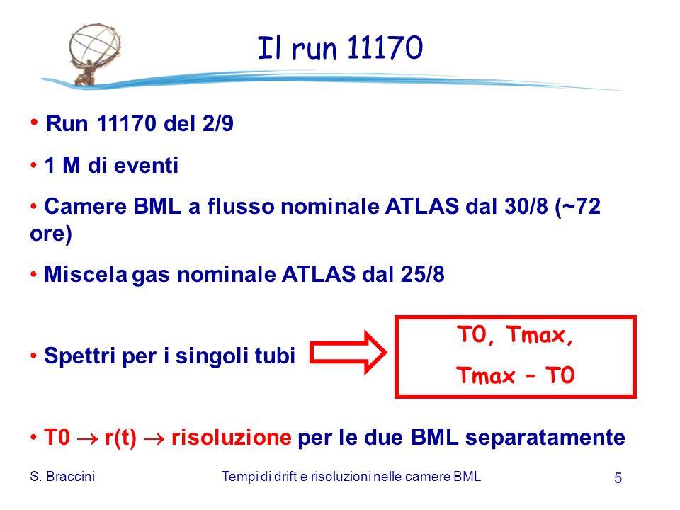 S. BracciniTempi di drift e risoluzioni nelle camere BML 5 Il run 11170 Run 11170 del 2/9 1 M di eventi Camere BML a flusso nominale ATLAS dal 30/8 (~