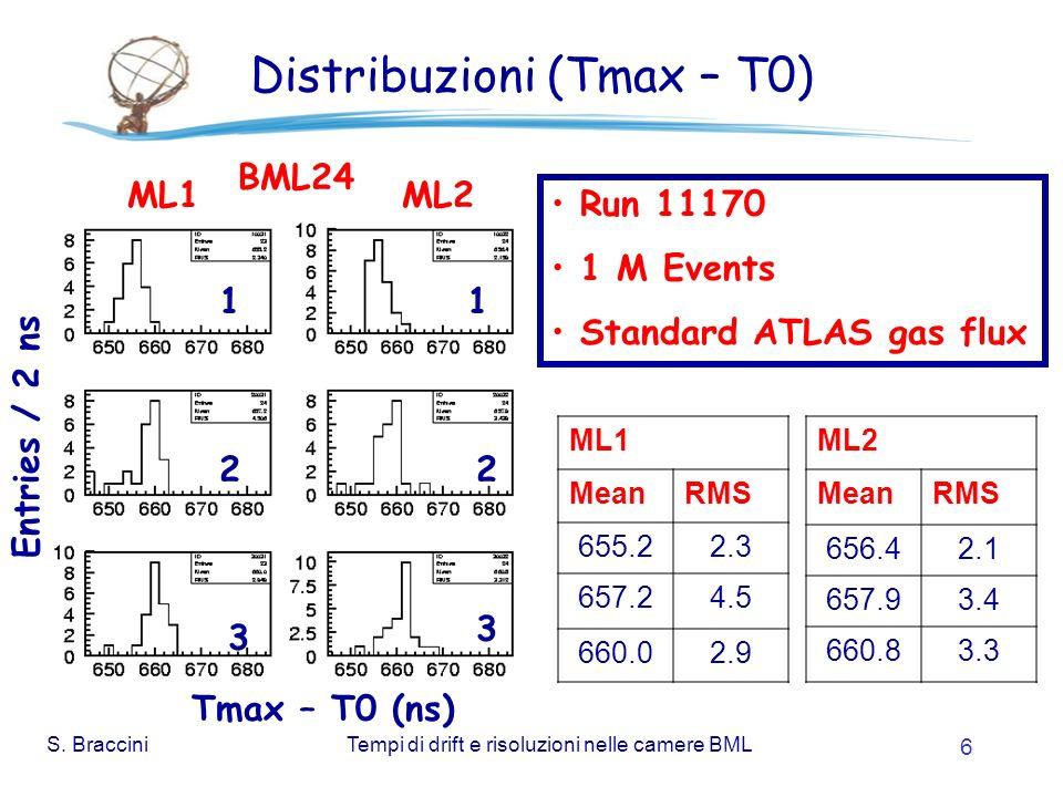 S. BracciniTempi di drift e risoluzioni nelle camere BML 6 Distribuzioni (Tmax – T0) Entries / 2 ns Tmax – T0 (ns) ML1 MeanRMS 655.22.3 657.24.5 660.0