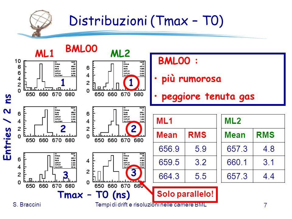 S. BracciniTempi di drift e risoluzioni nelle camere BML 7 Distribuzioni (Tmax – T0) Entries / 2 ns Tmax – T0 (ns) ML1 MeanRMS 656.95.9 659.53.2 664.3