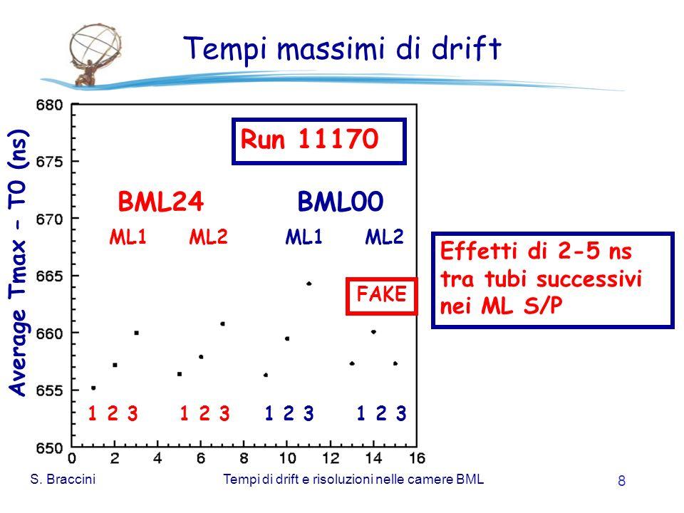 S. BracciniTempi di drift e risoluzioni nelle camere BML 8 Tempi massimi di drift Effetti di 2-5 ns tra tubi successivi nei ML S/P 1 2 3 1 2 3 BML24 B