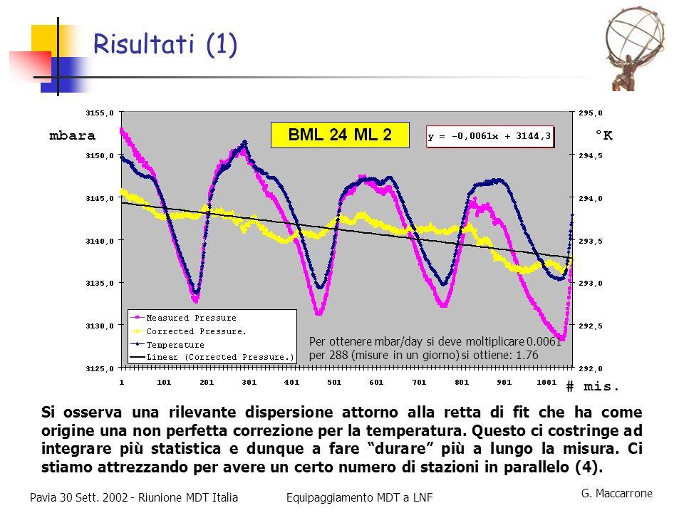 G.Maccarrone Pavia 30 Sett.