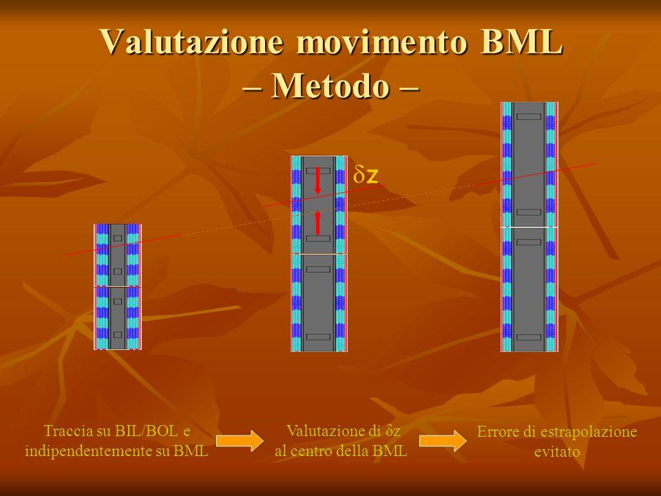 Valutazione movimento BML – Metodo – z Traccia su BIL/BOL e indipendentemente su BML Valutazione di δz al centro della BML Errore di estrapolazione evitato