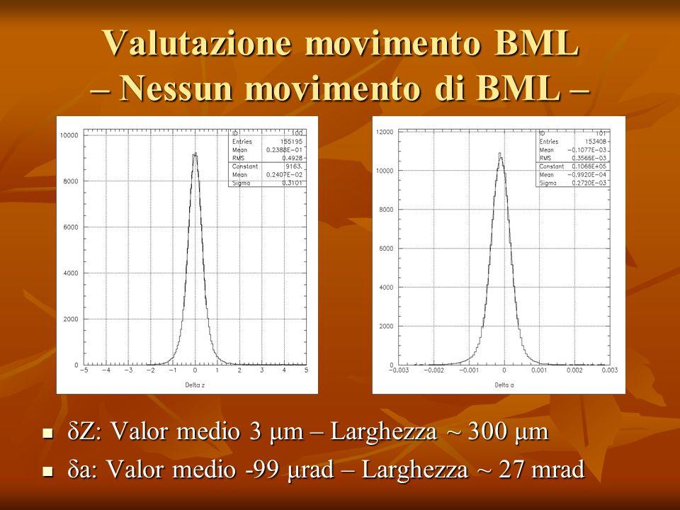 Valutazione movimento BML – Nessun movimento di BML – δZ: Valor medio 3 μm – Larghezza ~ 300 μm δZ: Valor medio 3 μm – Larghezza ~ 300 μm δa: Valor medio -99 μrad – Larghezza ~ 27 mrad δa: Valor medio -99 μrad – Larghezza ~ 27 mrad