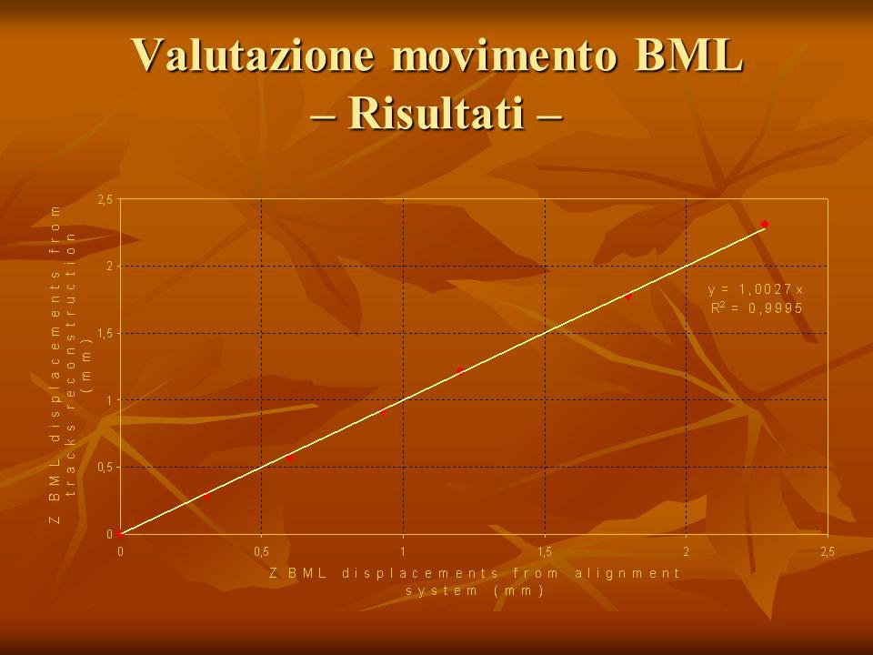 Valutazione movimento BML – Risultati –