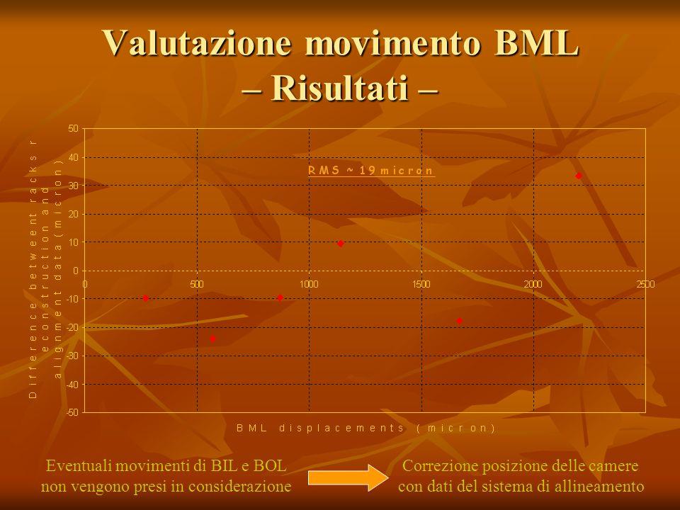 Eventuali movimenti di BIL e BOL non vengono presi in considerazione Correzione posizione delle camere con dati del sistema di allineamento