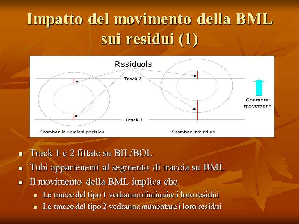 Impatto del movimento della BML sui residui (1) Track 1 e 2 fittate su BIL/BOL Track 1 e 2 fittate su BIL/BOL Tubi appartenenti al segmento di traccia su BML Tubi appartenenti al segmento di traccia su BML Il movimento della BML implica che Il movimento della BML implica che Le tracce del tipo 1 vedranno diminuire i loro residui Le tracce del tipo 2 vedranno aumentare i loro residui