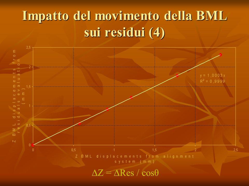 Impatto del movimento della BML sui residui (4) Z = Res / cosθ