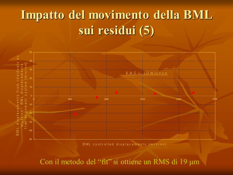 Impatto del movimento della BML sui residui (5) Con il metodo del fit si ottiene un RMS di 19 μm