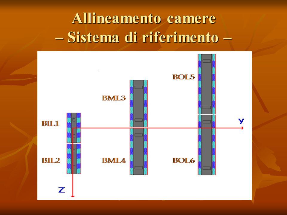 Correzione della posizione delle camere (3) risulta distribuito con un RMS di ~ 24 μm δz risulta distribuito con un RMS di ~ 24 μm...unfortunatly, due to an error in Muonbox and Persint, we had to put in the A lines the opposite of the rotation angles.
