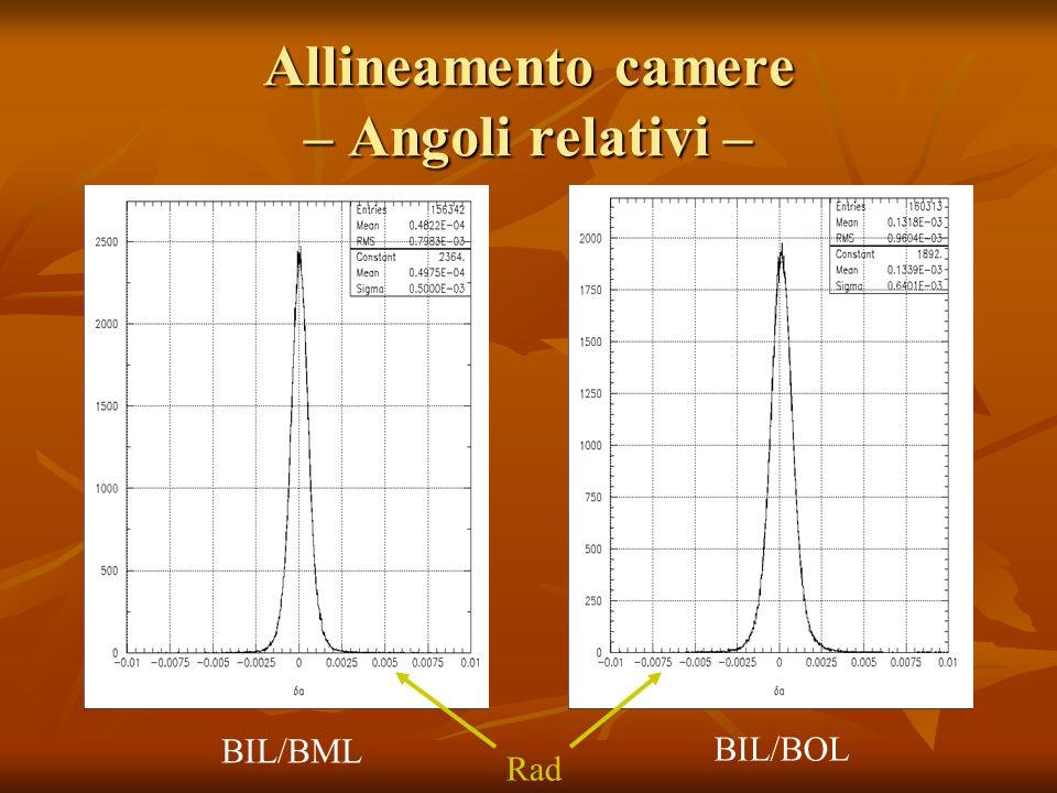 Allineamento camere – Coordinata Y – b ~ Y tanθ BIL/BMLBIL/BOL