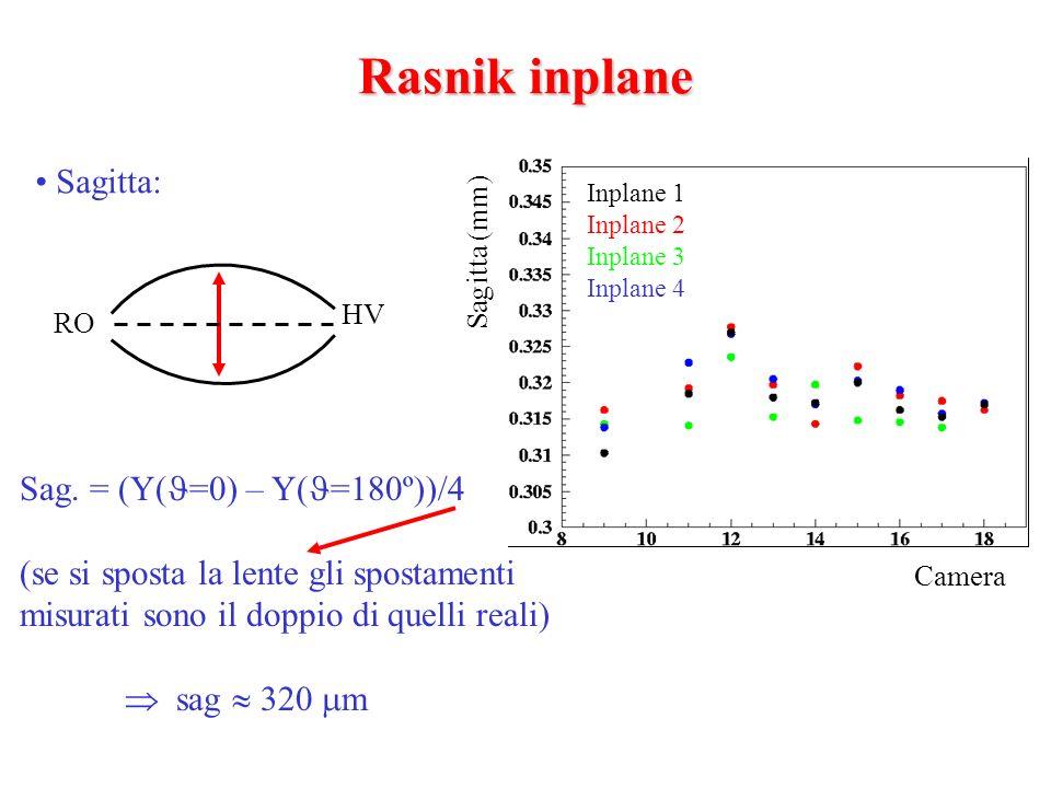Rasnik inplane Sagitta: RO HV Sag. = (Y( =0) – Y( =180º))/4 (se si sposta la lente gli spostamenti misurati sono il doppio di quelli reali) sag 320 m