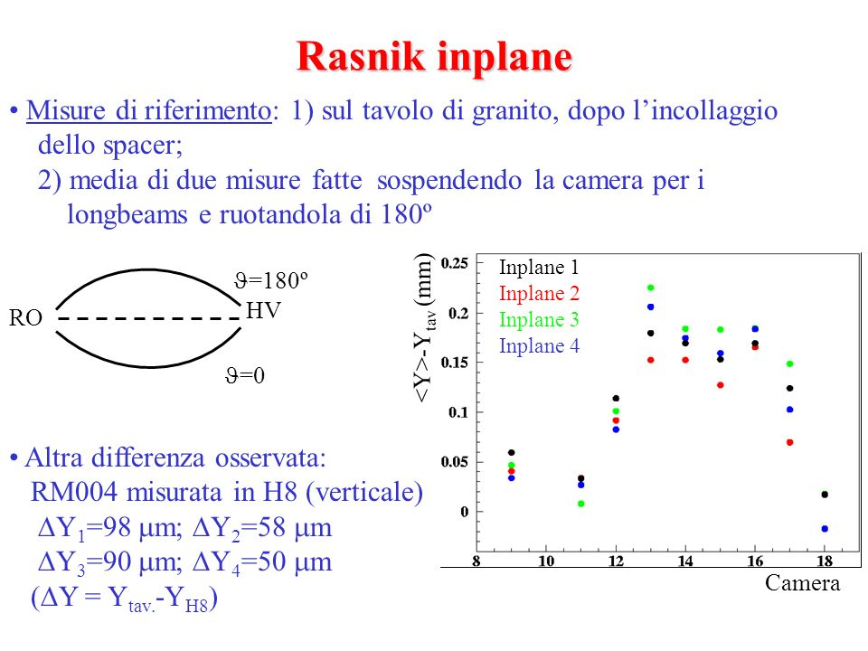 Rasnik inplane Misure di riferimento: 1) sul tavolo di granito, dopo lincollaggio dello spacer; 2) media di due misure fatte sospendendo la camera per i longbeams e ruotandola di 180º Altra differenza osservata: RM004 misurata in H8 (verticale) Y 1 =98 m; Y 2 =58 m Y 3 =90 m; Y 4 =50 m ( Y = Y tav.