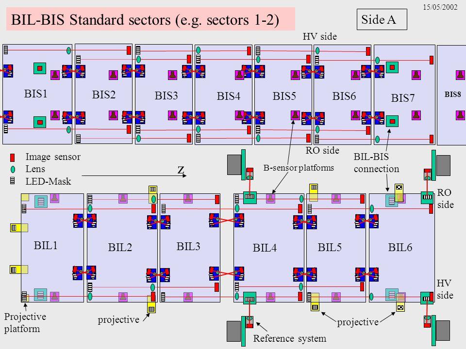 z Image sensor Lens LED-Mask BIL-BIS Standard sectors (e.g. sectors 1-2) HV side Side A BIS6BIS5 BIS4 BIS3 BIS7 BIS8 BIS1 BIS2 RO side HV side project