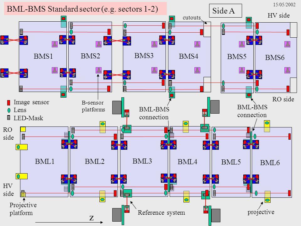 z Image sensor Lens LED-Mask BML-BMS Standard sector (e.g.