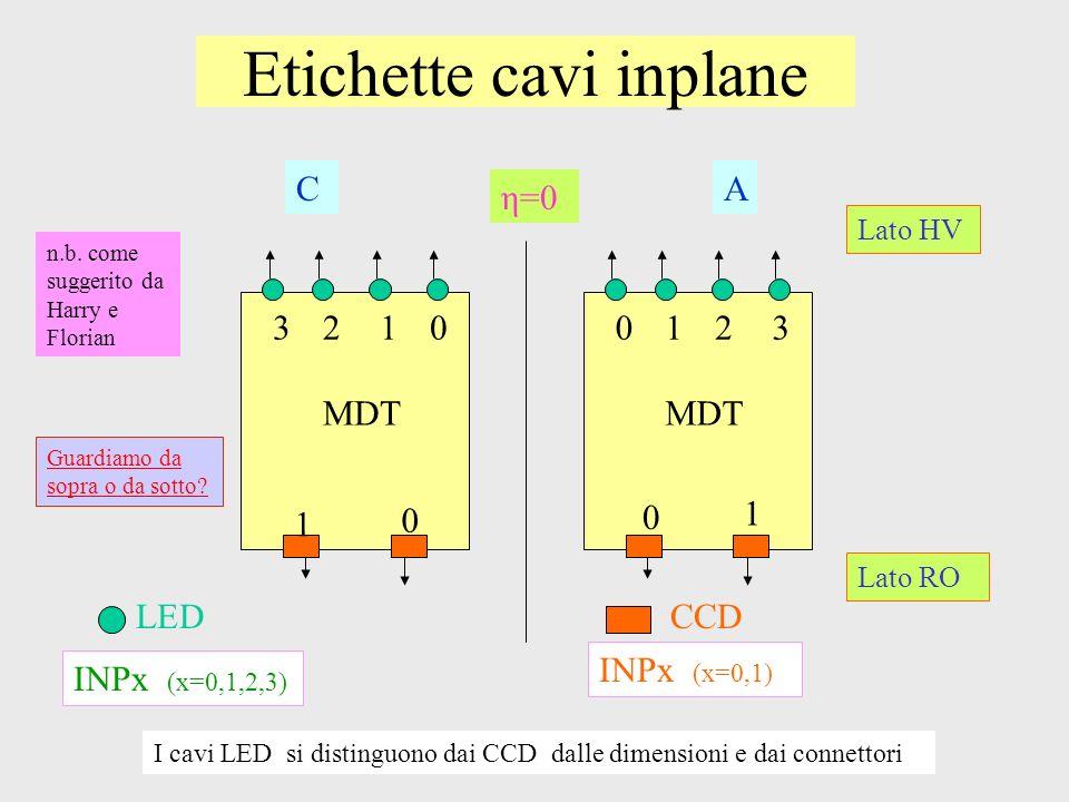 Etichette cavi inplane LEDCCD CA η=0 MDT 0123 0 1 0123 0 1 INPx (x=0,1,2,3) INPx (x=0,1) I cavi LED si distinguono dai CCD dalle dimensioni e dai conn