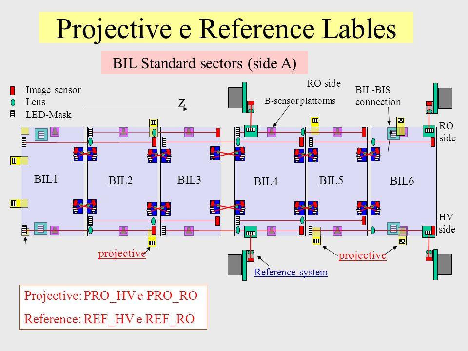 Projective e Reference Lables z Image sensor Lens LED-Mask BIL Standard sectors (side A) RO side HV side projective BIL6 BIL5 BIL4 BIL3 Reference system projective BIL-BIS connection RO side BIL1 BIL2 B-sensor platforms Projective: PRO_HV e PRO_RO Reference: REF_HV e REF_RO