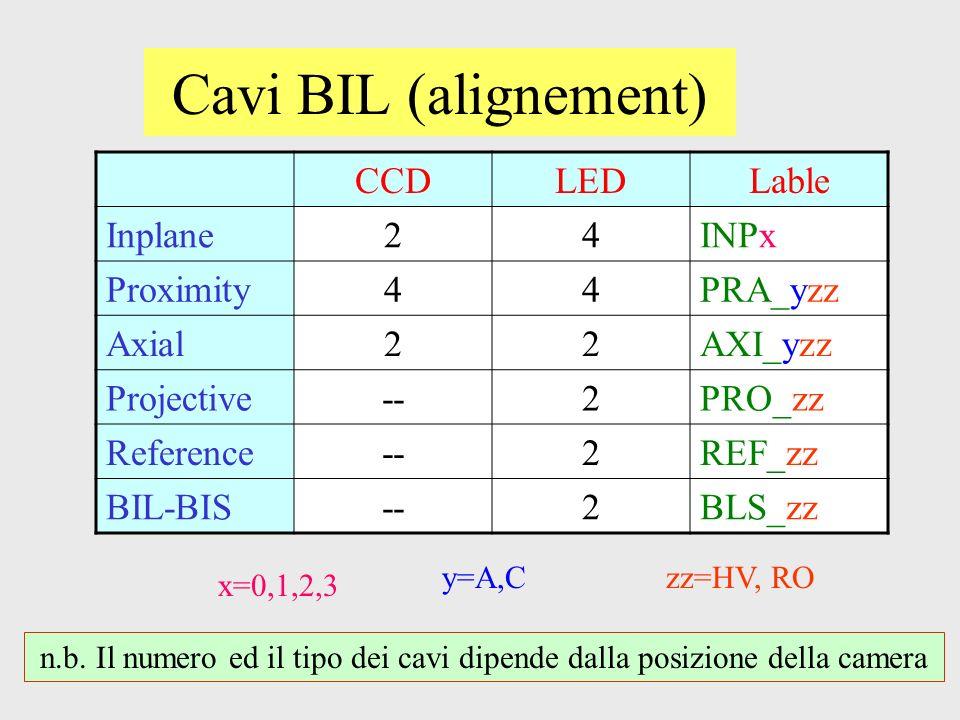 Cavi BIL (alignement) CCDLEDLable Inplane24INPx Proximity44PRA_yzz Axial22AXI_yzz Projective--2PRO_zz Reference--2REF_zz BIL-BIS--2BLS_zz x=0,1,2,3 y=A,Czz=HV, RO n.b.