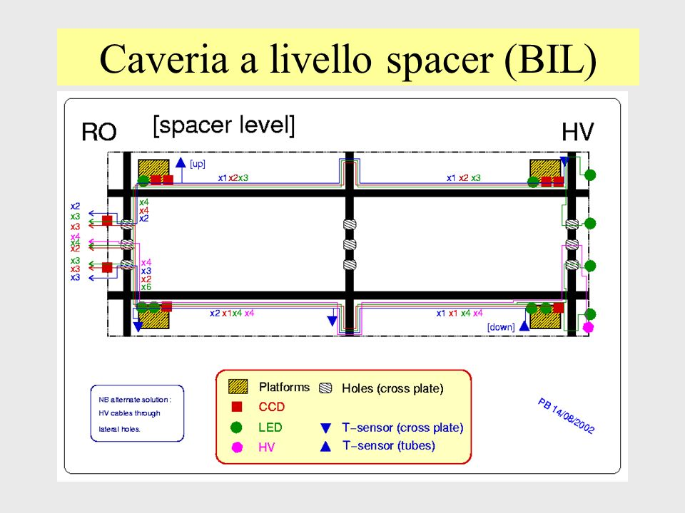 Caveria a livello spacer (BIL)
