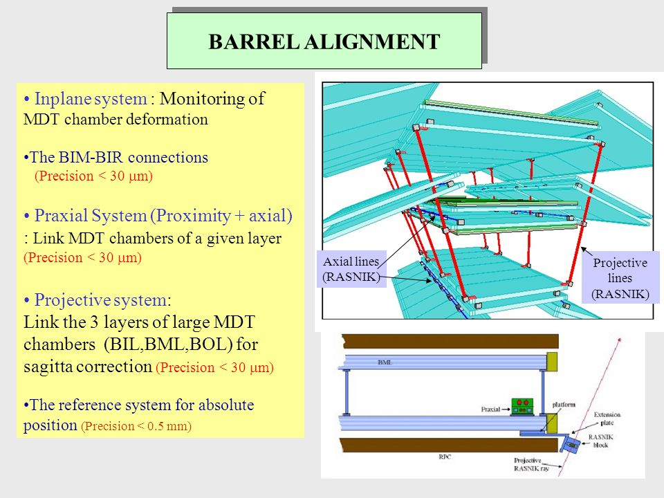 BARREL ALIGNMENT Inplane system : Monitoring of MDT chamber deformation The BIM-BIR connections (Precision < 30 m) Praxial System (Proximity + axial) : Link MDT chambers of a given layer (Precision < 30 m) Projective system: Link the 3 layers of large MDT chambers (BIL,BML,BOL) for sagitta correction (Precision < 30 m) The reference system for absolute position (Precision < 0.5 mm) Projective lines (RASNIK) Axial lines (RASNIK)