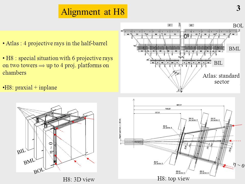 Alignment at H8 H8: 3D view H8: top view 3 Atlas : 4 projective rays in the half-barrel H8 : special situation with 6 projective rays on two towers up to 4 proj.