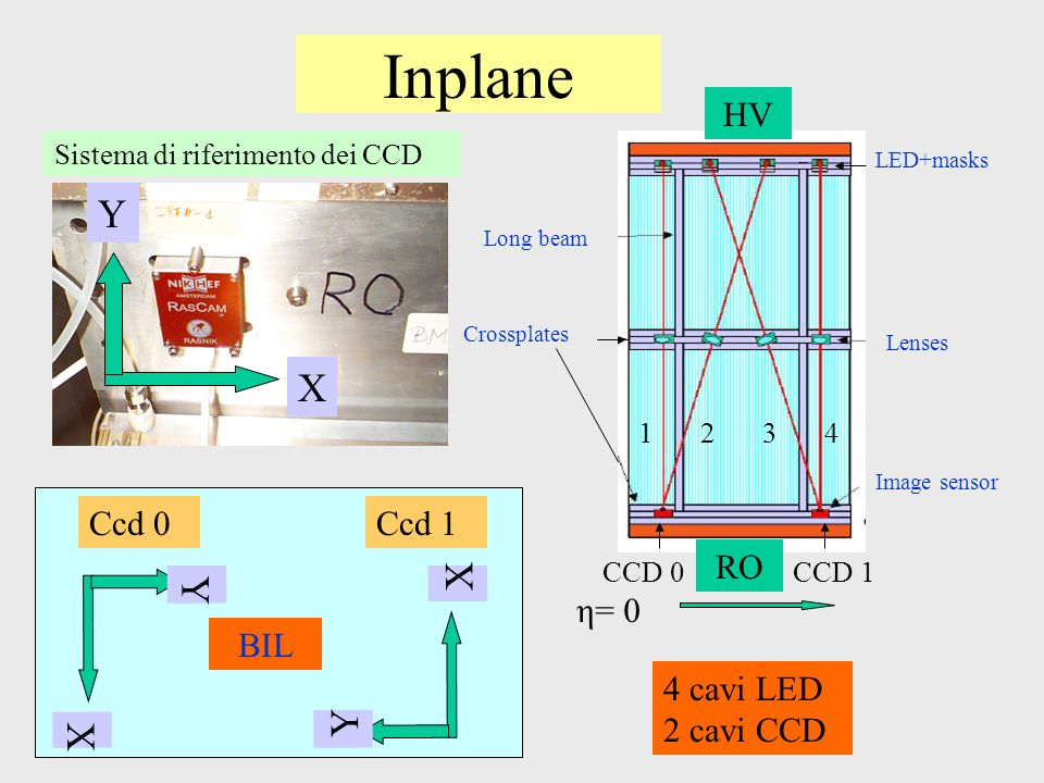 Inplane X Y Sistema di riferimento dei CCD CCD 0 Crossplates Long beam LED+masks Image sensor Lenses 1234 CCD 1 η= 0 HV RO 4 cavi LED 2 cavi CCD X Y X Y Ccd 0Ccd 1 BIL