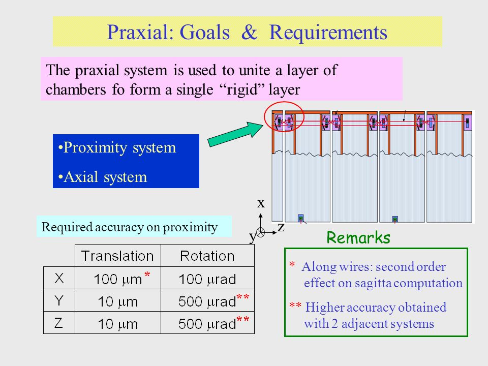 Praxial: Goals & Requirements * ** z x y * Along wires: second order effect on sagitta computation ** Higher accuracy obtained with 2 adjacent systems Remarks The praxial system is used to unite a layer of chambers fo form a single rigid layer Proximity system Axial system Required accuracy on proximity