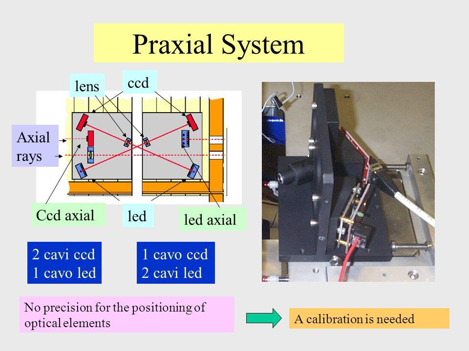 BIL Praxial pictures Roma Pavia lens led Axial lens Cavi schermati per i ccd Problema per far passare tutti i cavi senza disturbare le linee ottiche piattaforma Axial rays