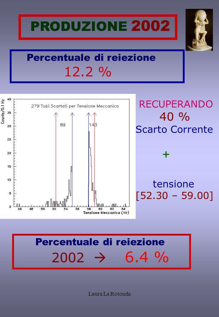 Laura La Rotonda RECUPERANDO 40 % Scarto Corrente + tensione [52.30 – 59.00] Percentuale di reiezione 2002 6.4 % PRODUZIONE 2002 Percentuale di reiezi