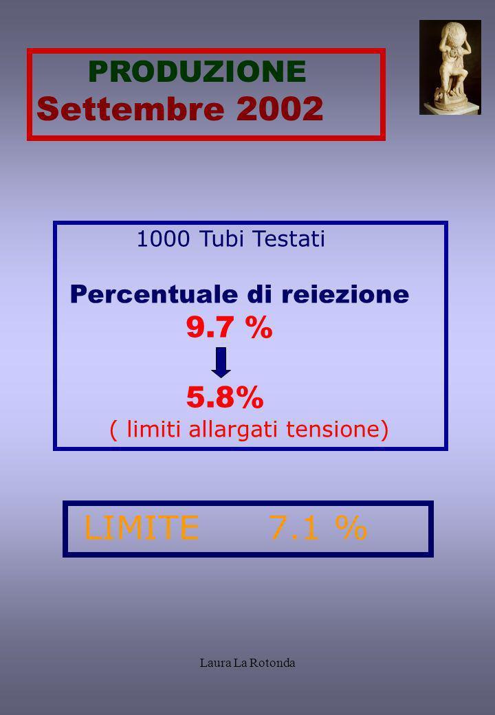 Laura La Rotonda LIMITE 7.1 % PRODUZIONE Settembre 2002 1000 Tubi Testati Percentuale di reiezione 9.7 % 5.8% ( limiti allargati tensione)