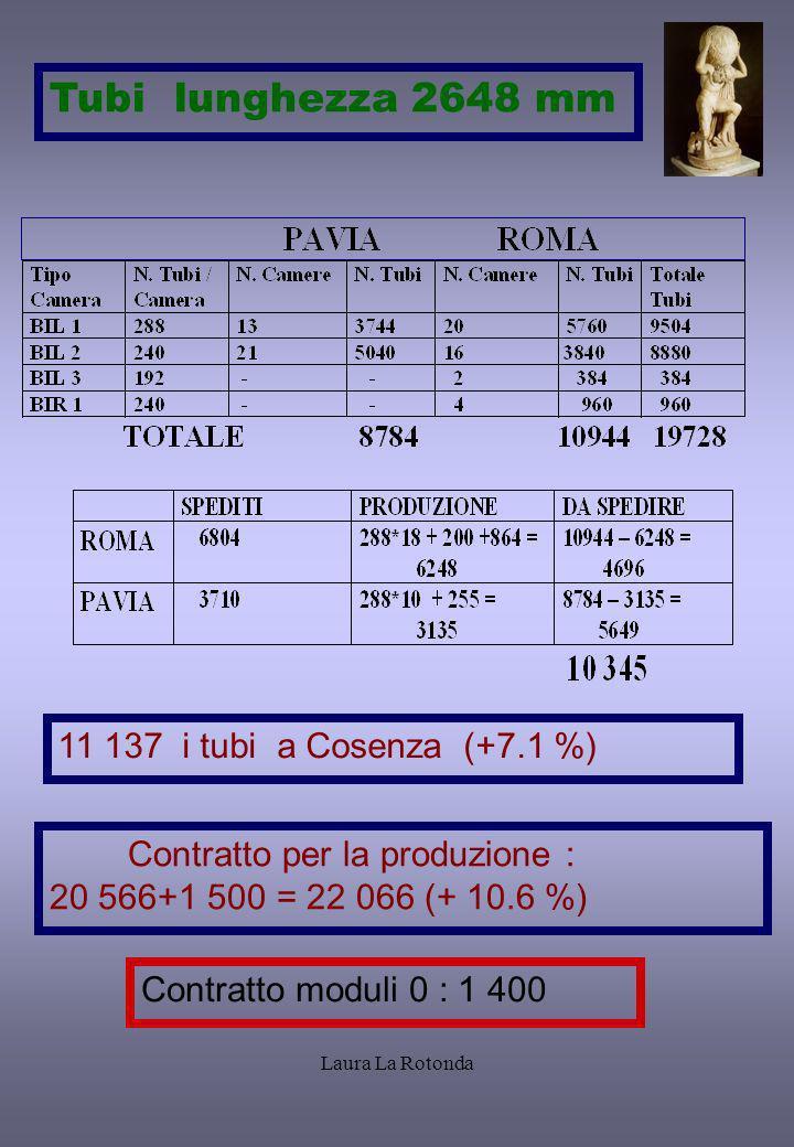 Laura La Rotonda 11 137 i tubi a Cosenza (+7.1 %) Contratto per la produzione : 20 566+1 500 = 22 066 (+ 10.6 %) Contratto moduli 0 : 1 400 Tubi lungh