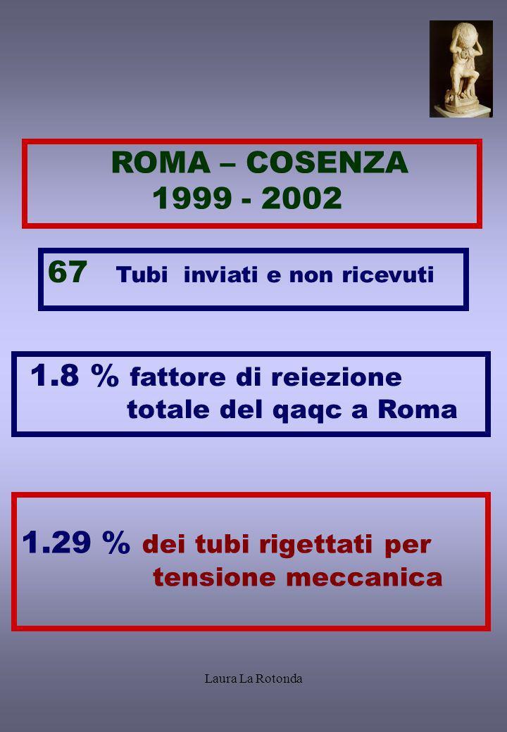 Laura La Rotonda ROMA – COSENZA 1999 - 2002 1.8 % fattore di reiezione totale del qaqc a Roma 67 Tubi inviati e non ricevuti 1.29 % dei tubi rigettati