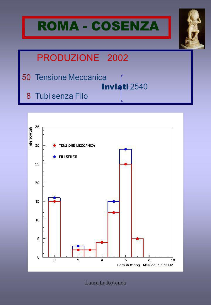 Laura La Rotonda PAVIA – COSENZA 1999 - 2002 4.4 % fattore di reiezione totale del qaqc a Pavia 93 Tubi inviati e non ricevuti 3.65 % dei tubi rigettati per tensione meccanica