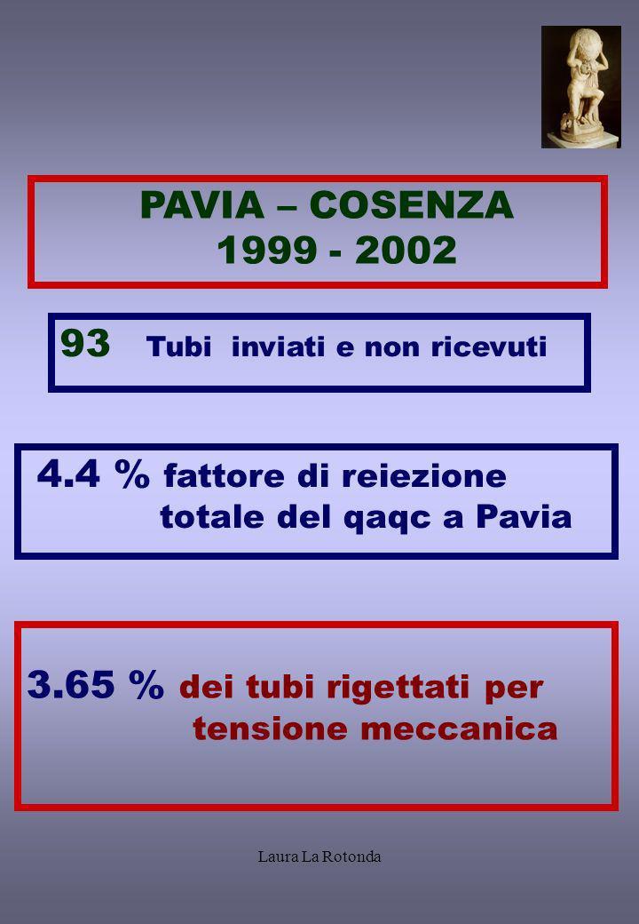 Laura La Rotonda PAVIA – COSENZA 1999 - 2002 4.4 % fattore di reiezione totale del qaqc a Pavia 93 Tubi inviati e non ricevuti 3.65 % dei tubi rigetta
