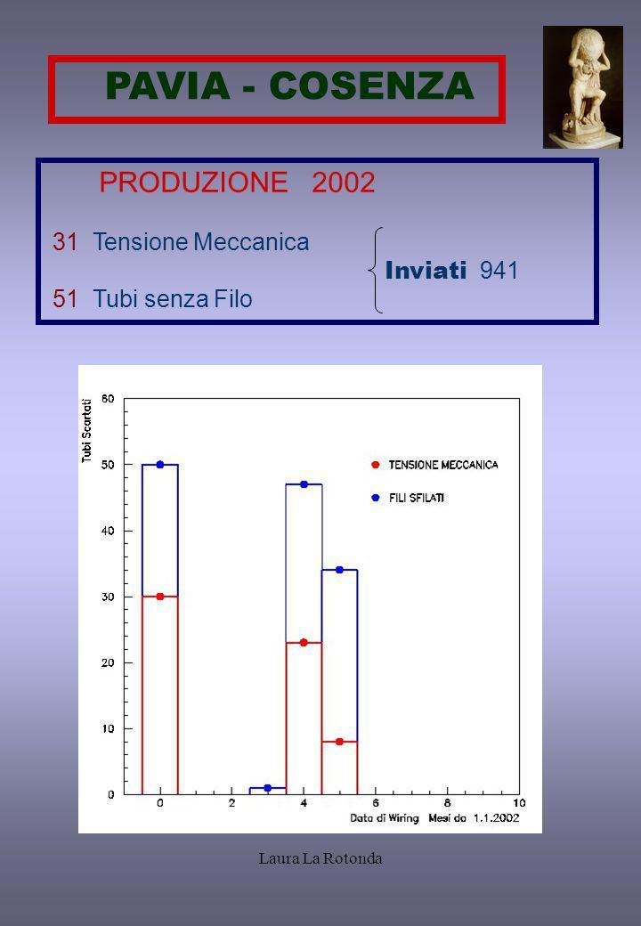 Laura La Rotonda PRODUZIONE 2002 Produzione media giornaliera 48 tubi Da 1- 09 - 02 Riorganizzata la procedura produzione ~ 60 tubi/giorno Termine produzione dicembre 2004: ~ 47 tubi/giorno no reiezione ~ 54 tubi/giorno 15% reiezione AUMENTARE RATE PRODUZIONE ( fermate manutenzione e/o imprevisti )