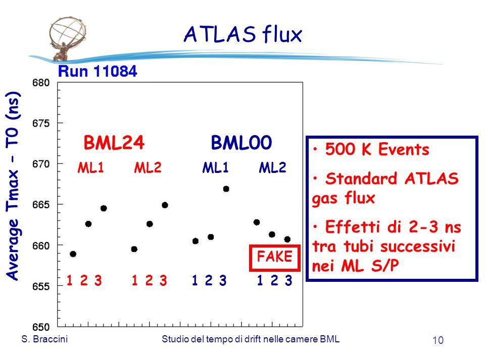 S. BracciniStudio del tempo di drift nelle camere BML 10 ATLAS flux 500 K Events Standard ATLAS gas flux Effetti di 2-3 ns tra tubi successivi nei ML
