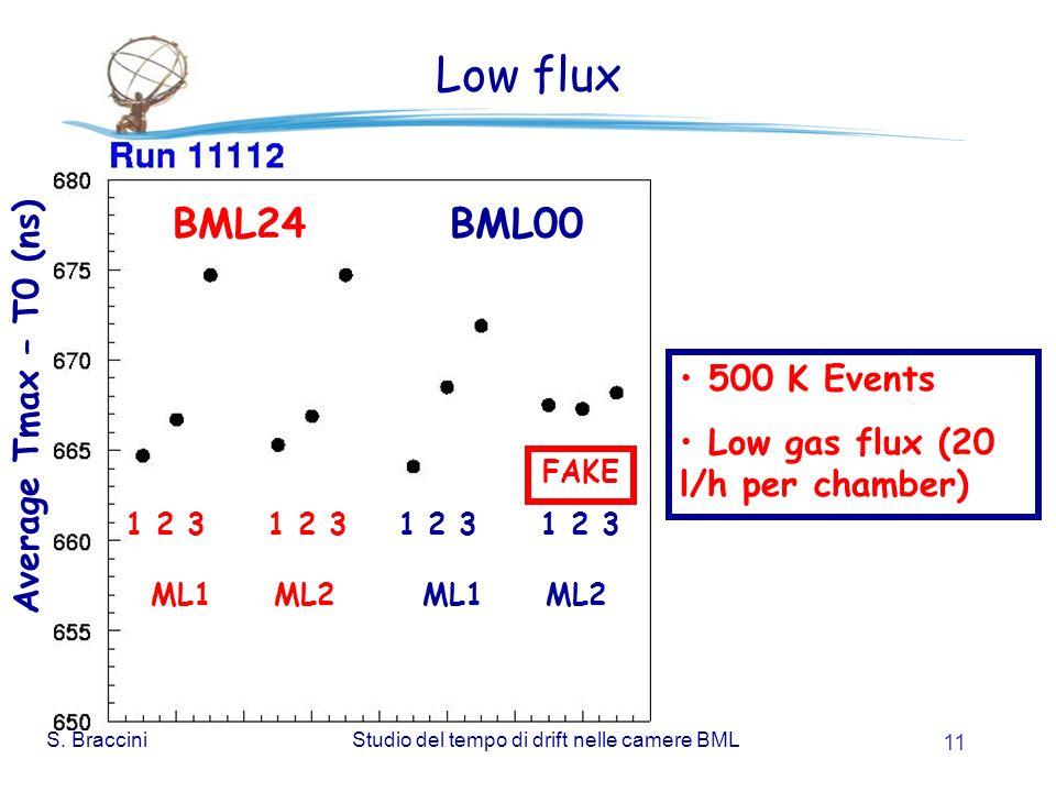 S. BracciniStudio del tempo di drift nelle camere BML 11 Low flux 500 K Events Low gas flux (20 l/h per chamber) 1 2 3 1 2 3 BML24 BML00 FAKE ML1 ML2