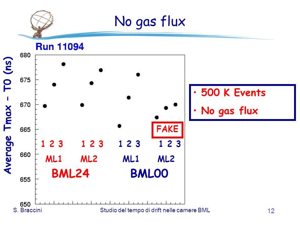 S. BracciniStudio del tempo di drift nelle camere BML 12 No gas flux 500 K Events No gas flux 1 2 3 1 2 3 BML24 BML00 FAKE ML1 ML2 Average Tmax – T0 (
