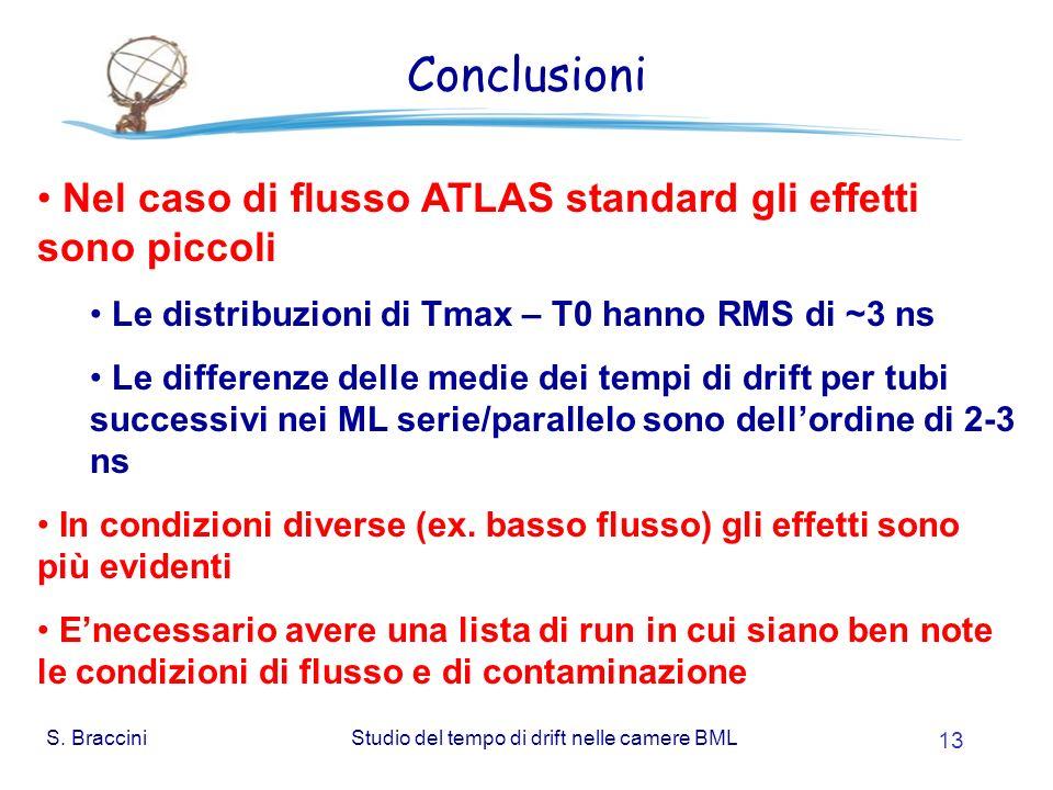 S. BracciniStudio del tempo di drift nelle camere BML 13 Conclusioni Nel caso di flusso ATLAS standard gli effetti sono piccoli Le distribuzioni di Tm