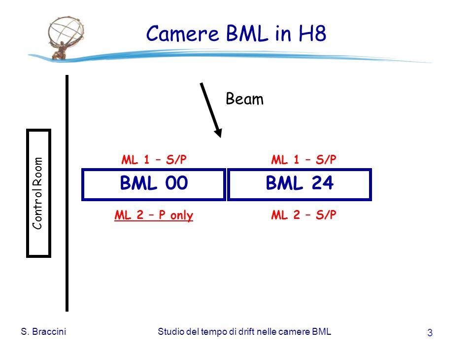 S. BracciniStudio del tempo di drift nelle camere BML 3 Camere BML in H8 BML 00BML 24 Control Room Beam ML 1 – S/P ML 2 – S/PML 2 – P only ML 1 – S/P