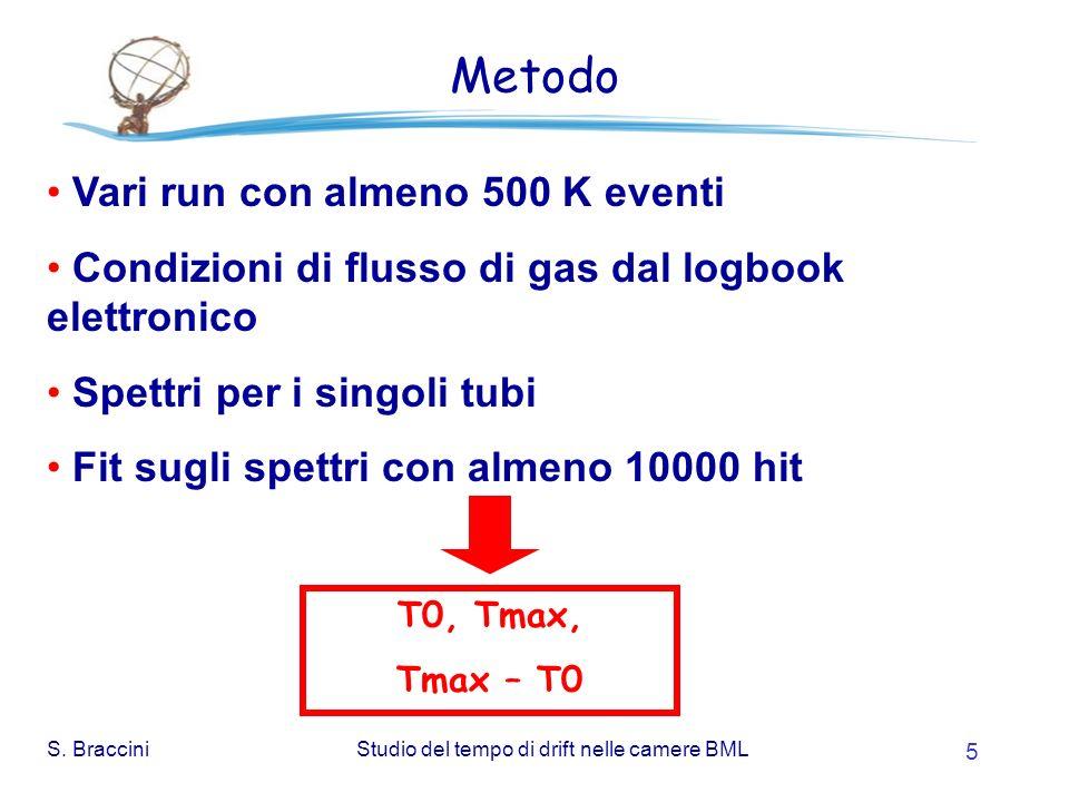 S. BracciniStudio del tempo di drift nelle camere BML 5 Metodo Vari run con almeno 500 K eventi Condizioni di flusso di gas dal logbook elettronico Sp