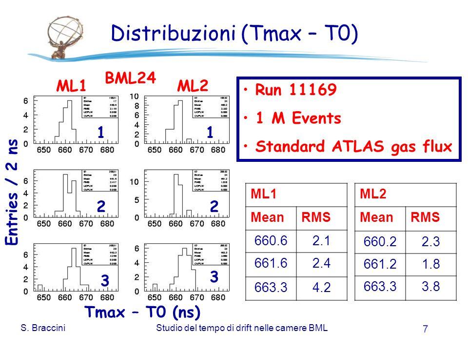 S. BracciniStudio del tempo di drift nelle camere BML 7 Distribuzioni (Tmax – T0) Entries / 2 ns Tmax – T0 (ns) ML1 MeanRMS 660.62.1 661.62.4 663.34.2