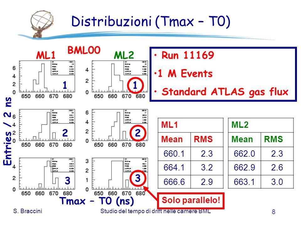 S. BracciniStudio del tempo di drift nelle camere BML 8 Distribuzioni (Tmax – T0) Entries / 2 ns Tmax – T0 (ns) ML1 MeanRMS 660.12.3 664.13.2 666.62.9