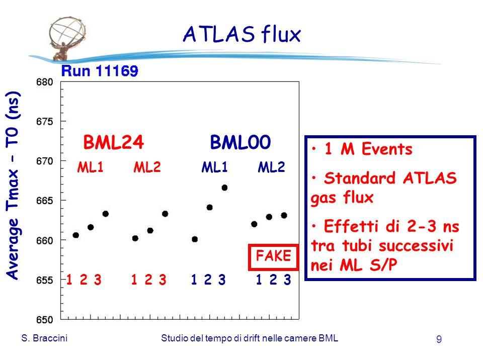 S. BracciniStudio del tempo di drift nelle camere BML 9 ATLAS flux 1 M Events Standard ATLAS gas flux Effetti di 2-3 ns tra tubi successivi nei ML S/P